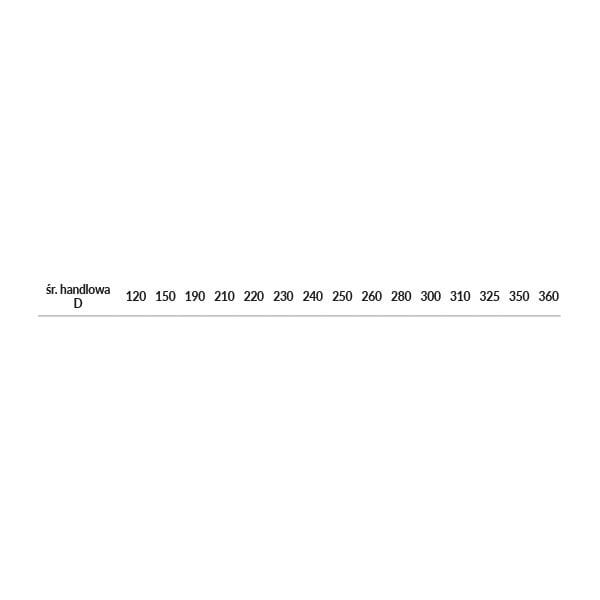 dodatki opd regulowane tabela