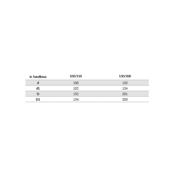 gazkom zakonczenie pionowe tabela
