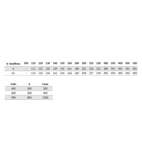 kf element nastawny tabela