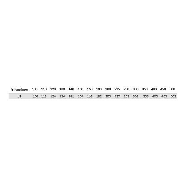 kf zlaczka tabela